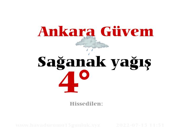Ankara Güvem Hava Durumu