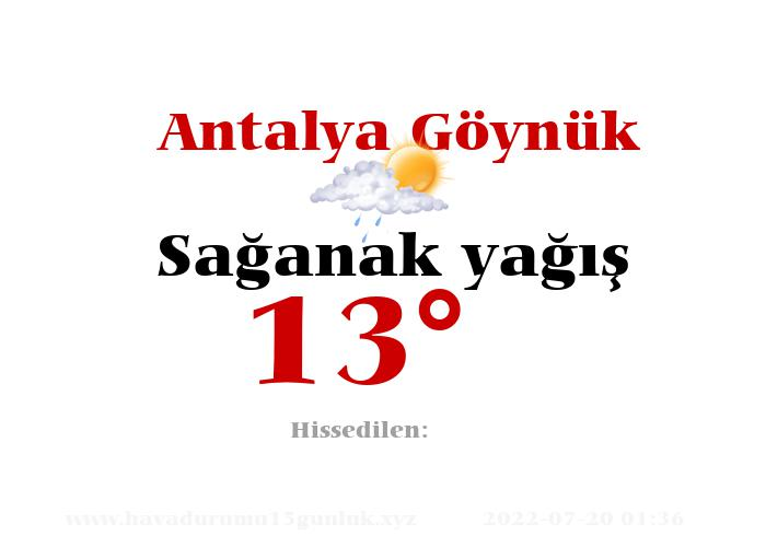 Antalya Göynük Hava Durumu