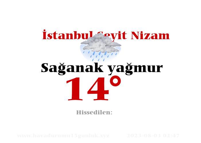 İstanbul Seyit Nizam Hava Durumu